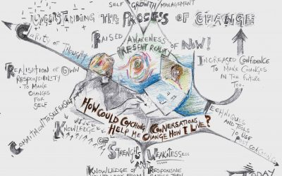 Inspirational Mind Mapping meets Coaching
